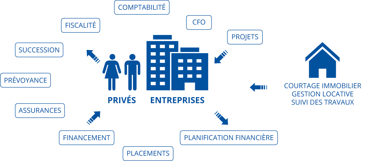 Comptabilité, Fiscalité, Succession, Prévoyance, Assurances, Financement, Placements, Planification, financière, Projets, CFO, Courtage immobilier, Gestion locative, Suivi des travaux